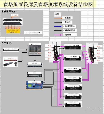 塔广场系统设备结构图