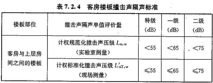 民用建筑隔声设计规范(gb 50118-2010(2))