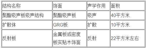 深圳凤凰广场剧院声学改造设计方案