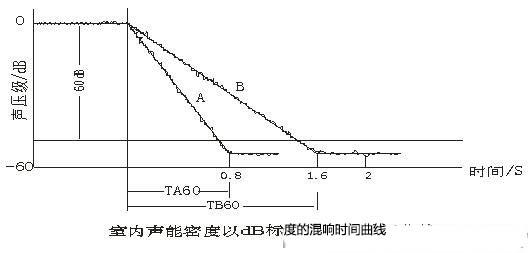 室內聲能密度以dB標度的混響時間曲線圖