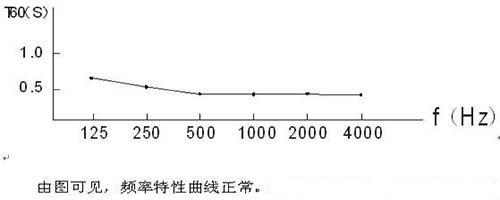 T60頻率特性曲線圖
