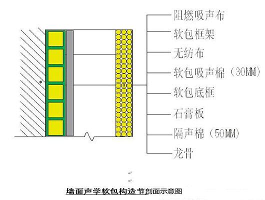 墻面聲學軟包構造節點剖面示意圖