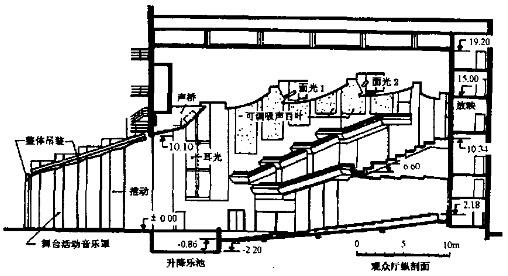 保利剧院观众厅的纵剖面图