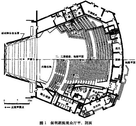 保利剧院观众厅的平剖面图