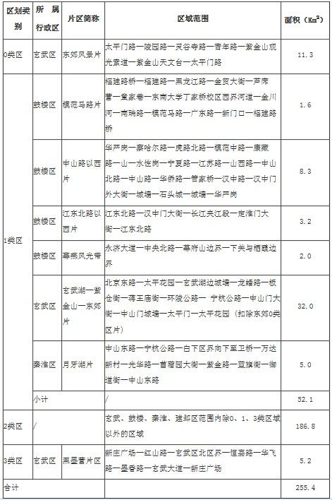 玄武、鼓樓、建鄴、秦淮四區聲環境功能區劃分方案