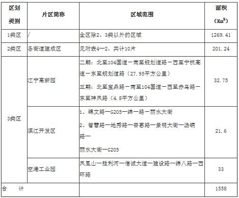 江寧區聲環境功能區劃分方案