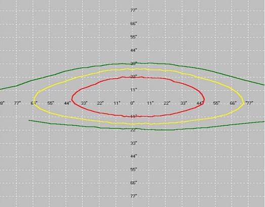 CT-3402*4+CT-1501*2250Hz3、6、9指向图