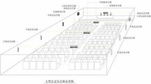 1.2 会议功能设计 根据工程的需求,要使该会议室能达到良好的扩声效果,推荐使用6组音箱,5组壁挂式音箱分别均匀安装在会议室会场前、中、后位置(其中前场1组音箱为主席台监听),1组吸顶式音箱布置于会场顶部中间位置进行近距离扩声。达到扩声面广、声清晰明亮,不易产生自激。听众席有合适的响度。良好的声音自然度,即声像一致,声音信号真实重放。使与会人员能感受到声源的真实存在,达到高保真重放的扩声要求。且达到多媒体会议室音响以自然声为主,要求扩散性良好,声场分布均匀,响度合适,自然度好等要求。