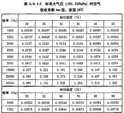 标准大气压(101.325kPa)时空气吸收系数4m值,室温25°C