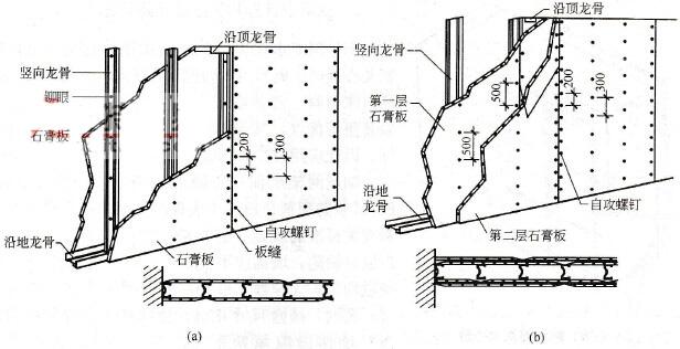 纸面石膏板的结构图
