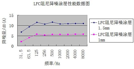 LFC阻尼降噪涂层性能数据图